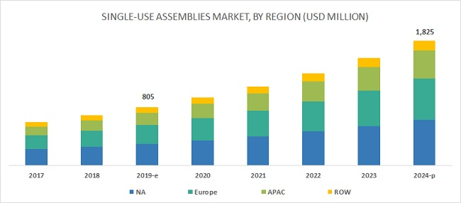 Single Use Assemblies Market