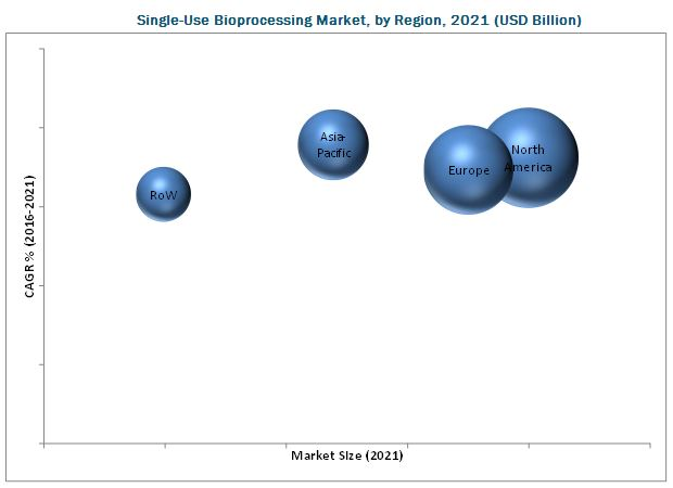 Single-use Bioprocessing Market