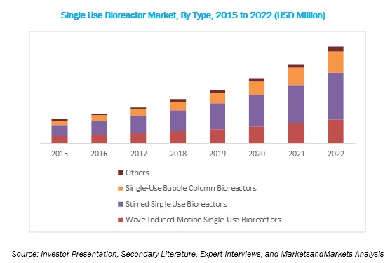 Single-use Bioreactor Market