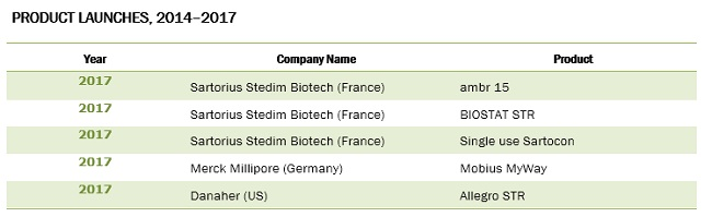 Single-use Bioreactor Market