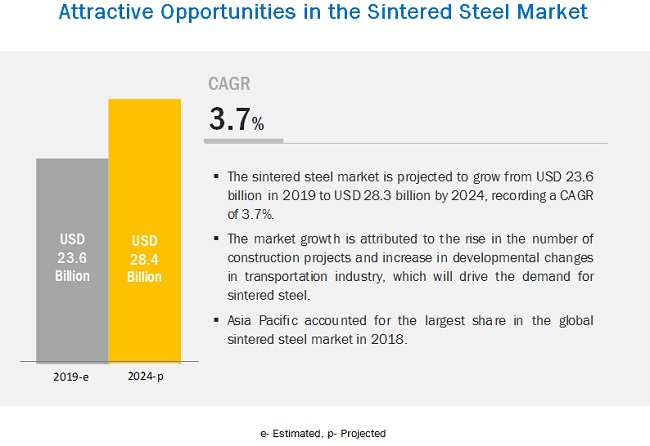 Sintered Steel Market