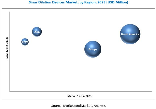 Sinus Dilation Devices Market