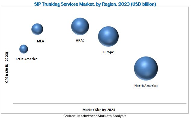 SIP Trunking Services Market