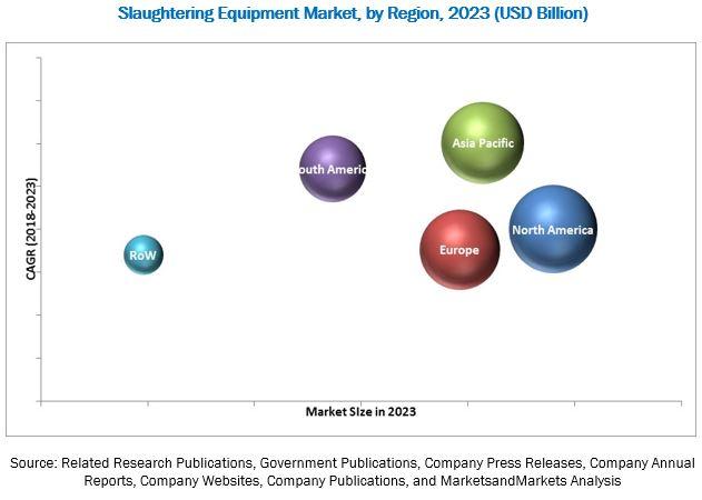 Slaughtering Equipment Market
