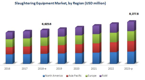 Slaughtering Equipment Market