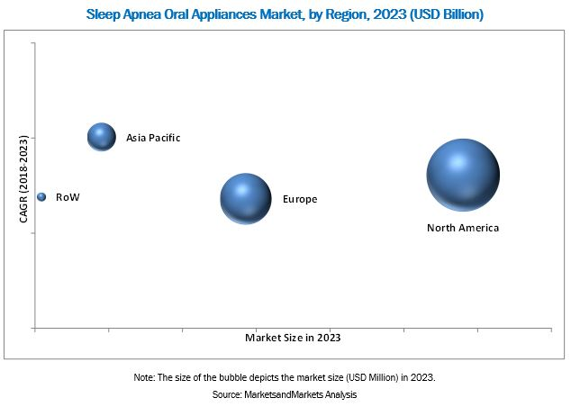 Sleep Apnea Oral Appliances Market