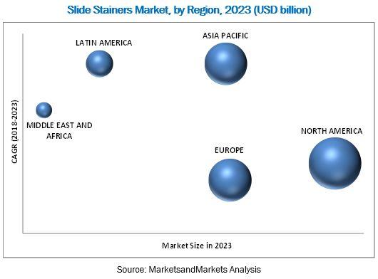 Slide Stainer Market