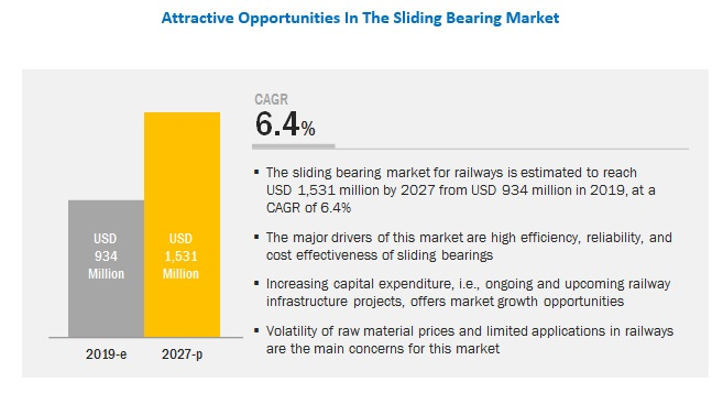 Sliding Bearing Market