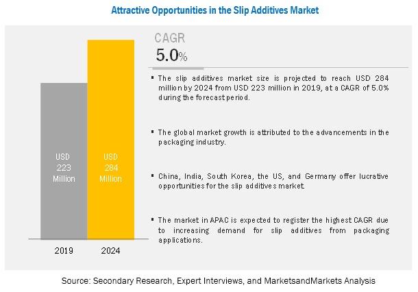 Slip Additives Market