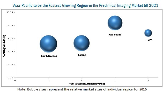 Small Animal Imaging Market - By Region 2021