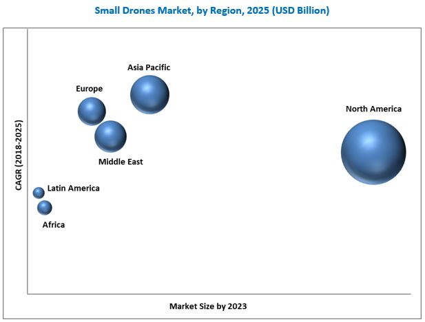 Small Drones Market Size, Growth, Trend and Forecast to 2025
