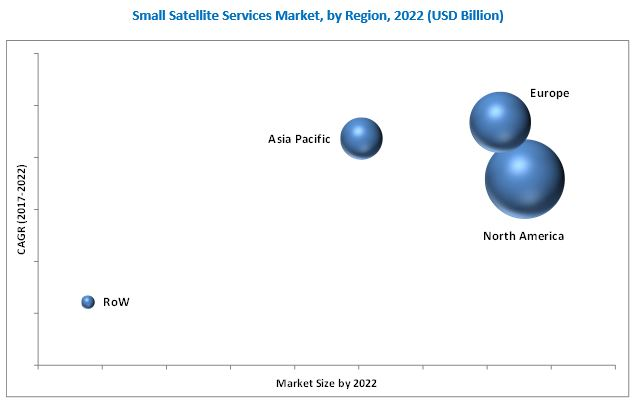 Small Satellite Services Market