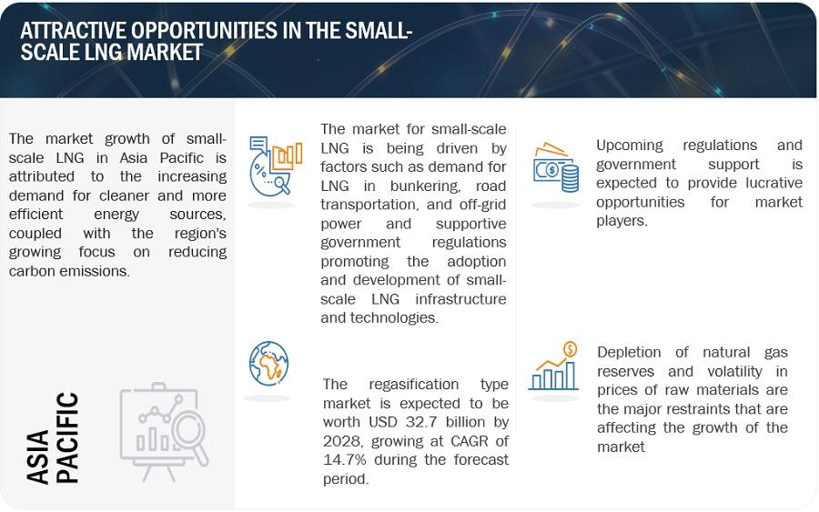 Small-Scale LNG Market