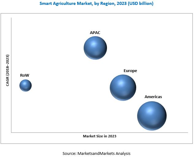 Smart Agriculture Market | Analysis by Size and Forecast to