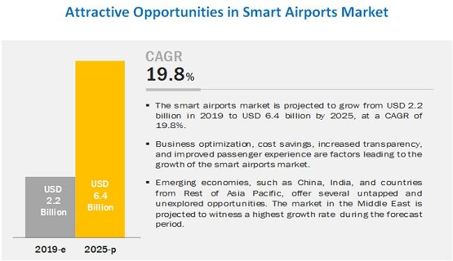 Smart Airports Market