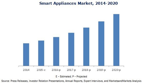 Smart Appliances Market