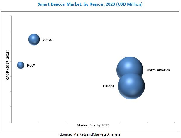 Smart Beacon Market