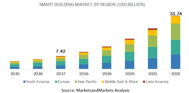 Smart Building Market