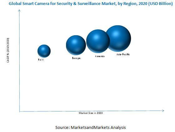 Smart Camera for Security & Surveillance Market