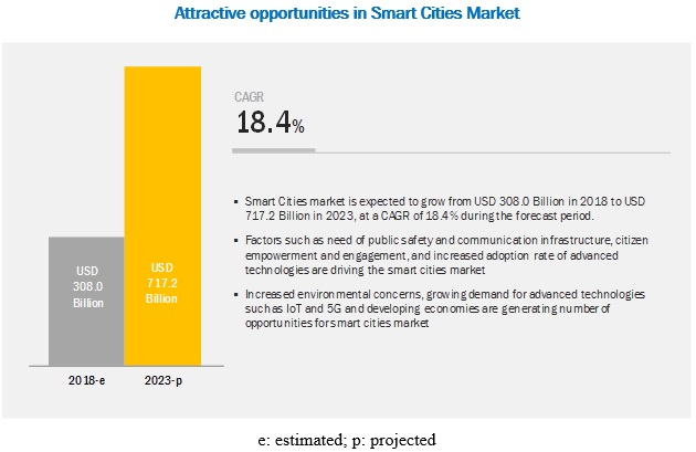 Smart Cities Market Future Growth | Trends | Analysis - Forecasts
