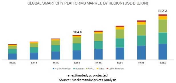 Smart City Platforms Market