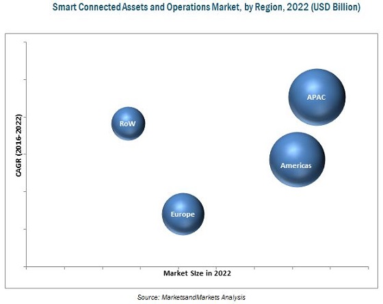 Smart Connected Assets and Operations Market