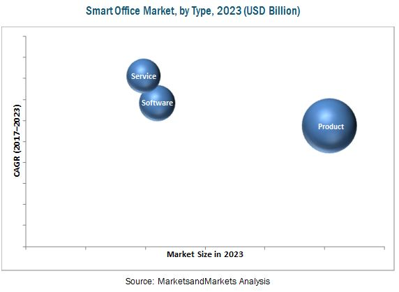 Smart Office Market