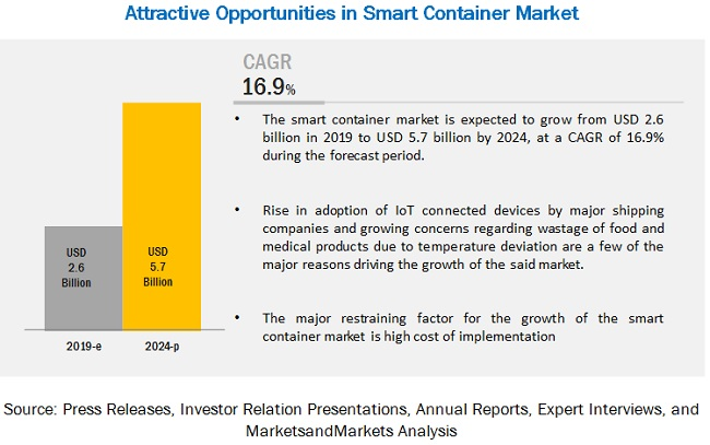 Smart Container Market