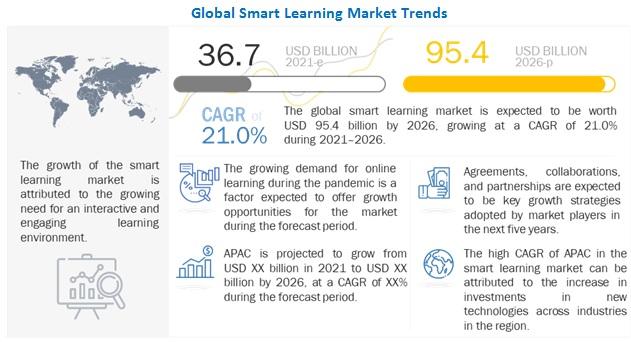 Smart Education & Learning Market