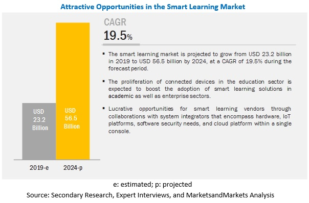 Smart Learning Market