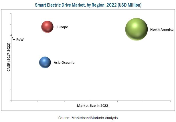 Smart Electric Drive Market