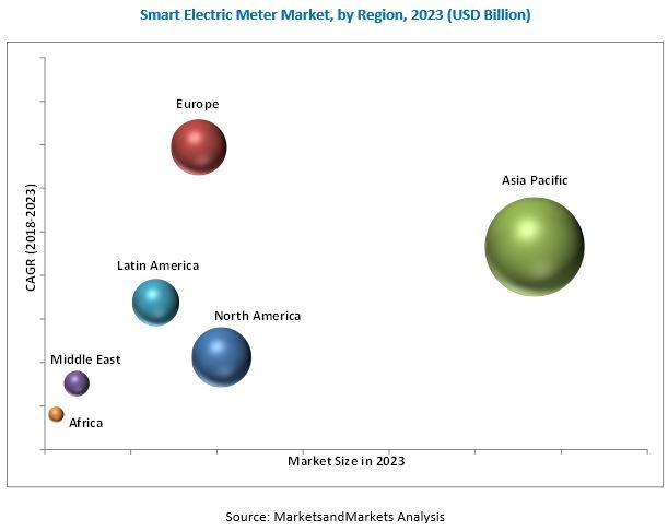 Smart Electric Meter Market