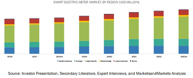 Smart Electric Meter Market