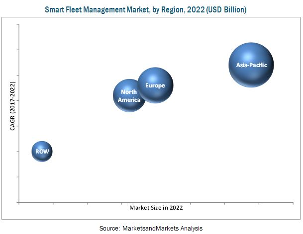 Smart Fleet Management Market