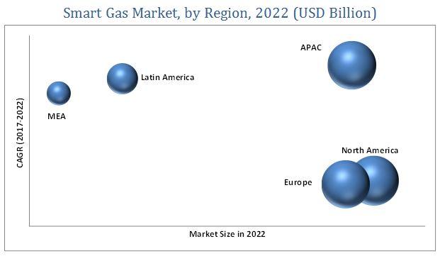 Smart Gas Market