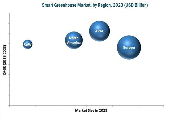 Smart Greenhouse Market