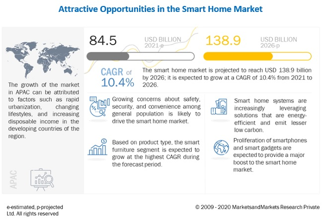 Smart Homes Market