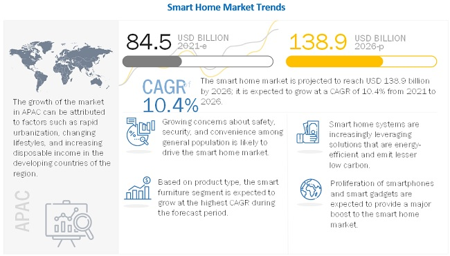 Smart Home Market Ysis By Size Growth Trend And