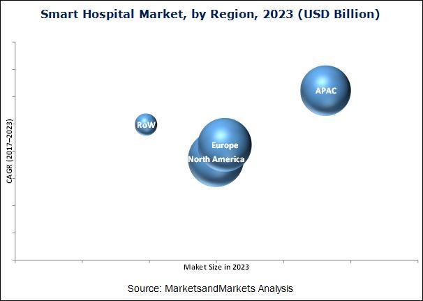 Smart Hospital Market
