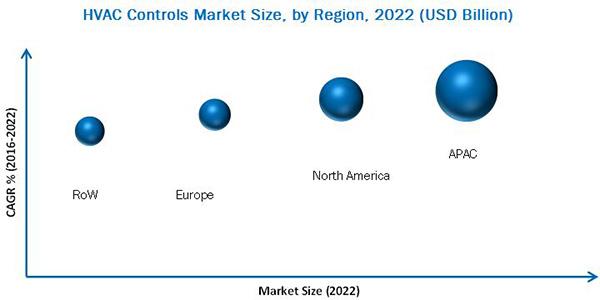 HVAC Controls Market