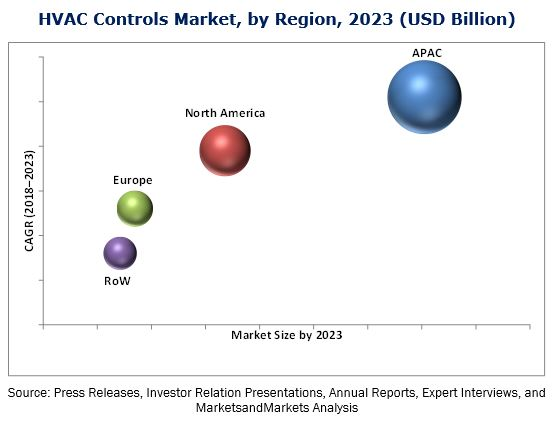 HVAC Controls Market