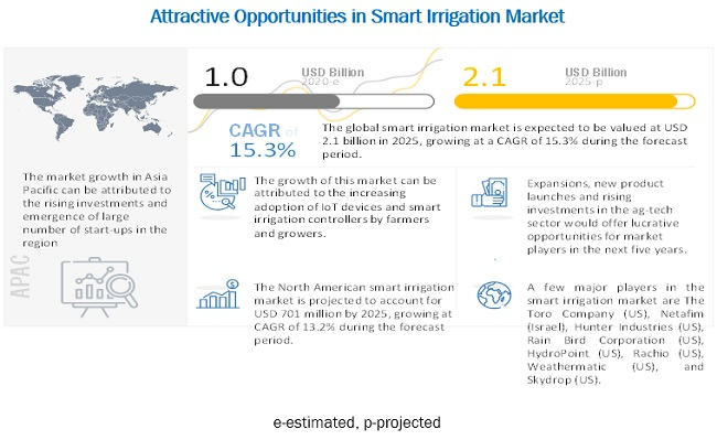 Smart Irrigation Market
