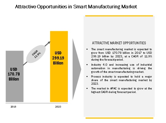 Smart Manufacturing Market Size, Growth, Trend and Forecast