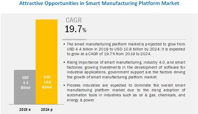 Smart Manufacturing Platform Market