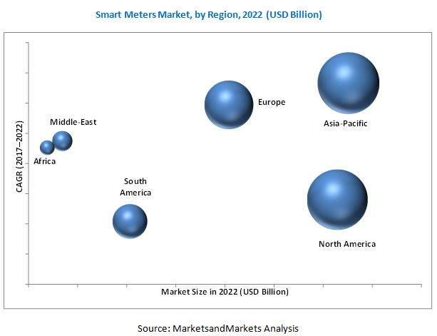 Smart Meters Market | Recent Industry Developments and
