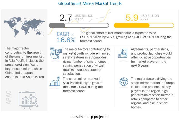 Smart Mirror Market