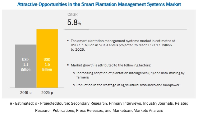 Smart Plantation Management Systems Market