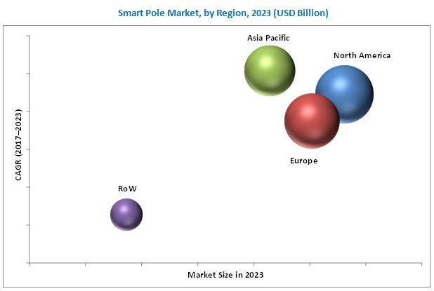 Smart Pole Market