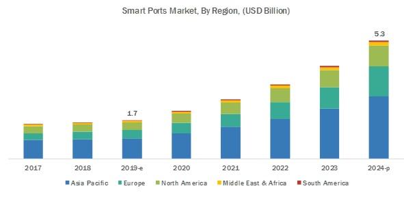 Smart Ports Market