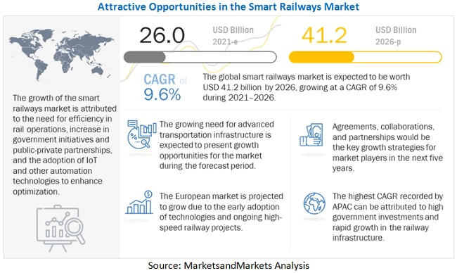 Smart Railways Market